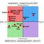 Iránytű a 20. század meghatározó magyar politikai vezetőihez