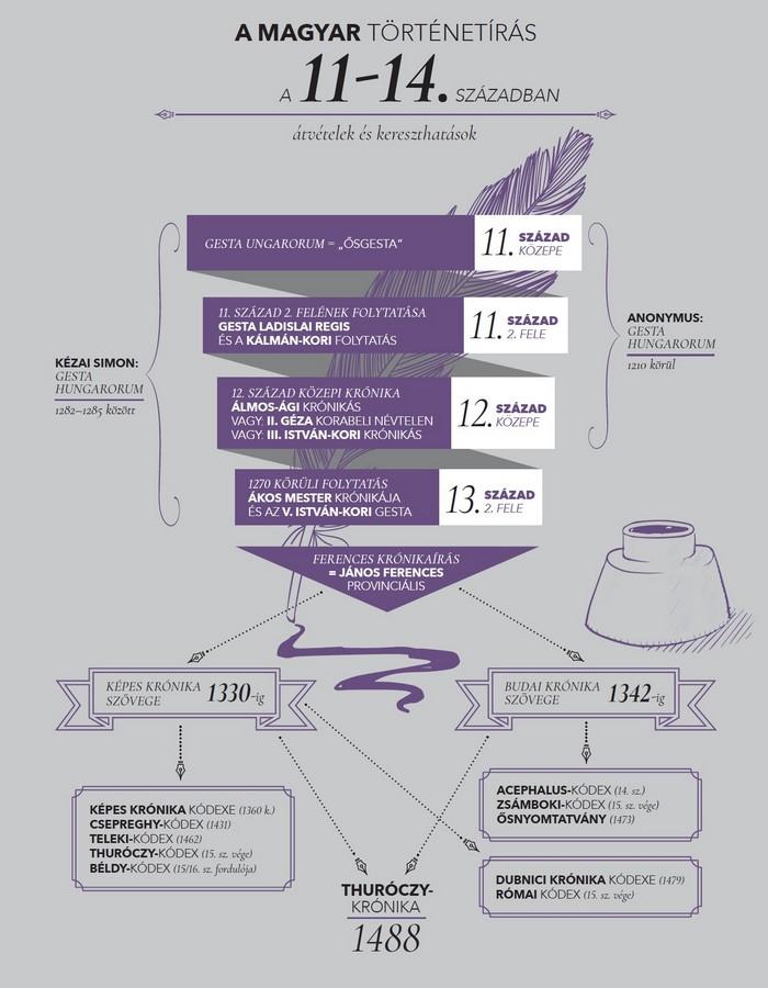 A magyar történetírást bemutató ábra - hiánypótlás az ismeretterjesztő szakirodalomban